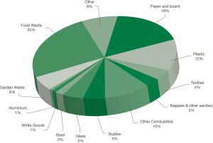 Pie chart showing the European waste situation, by percentage