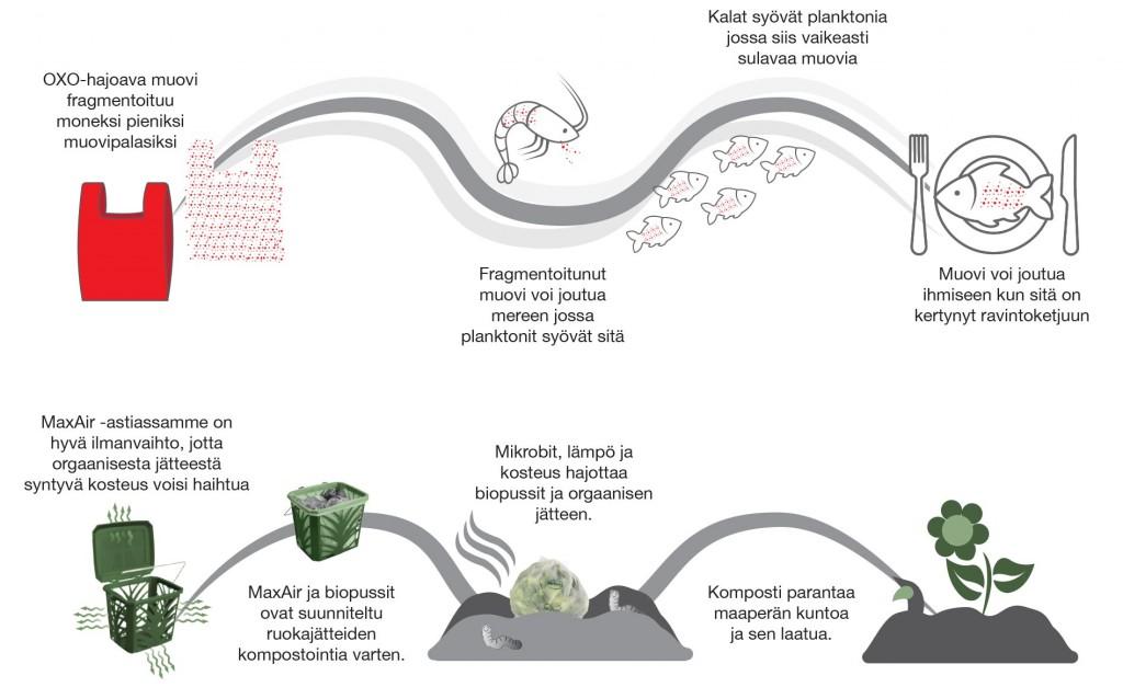 Ovatko biohajoavat OXO-muovit oikeasti ympäristöystävällisiä?