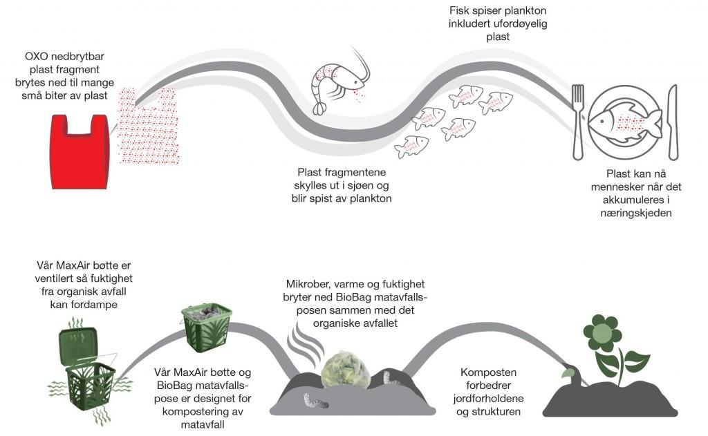 Er virkelig OXO-bionedbrytbar miljøvennlig?
