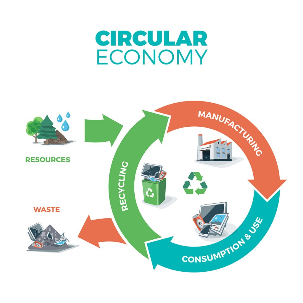 Komposterbare poser og initiativet rundt sirkulær økonomi