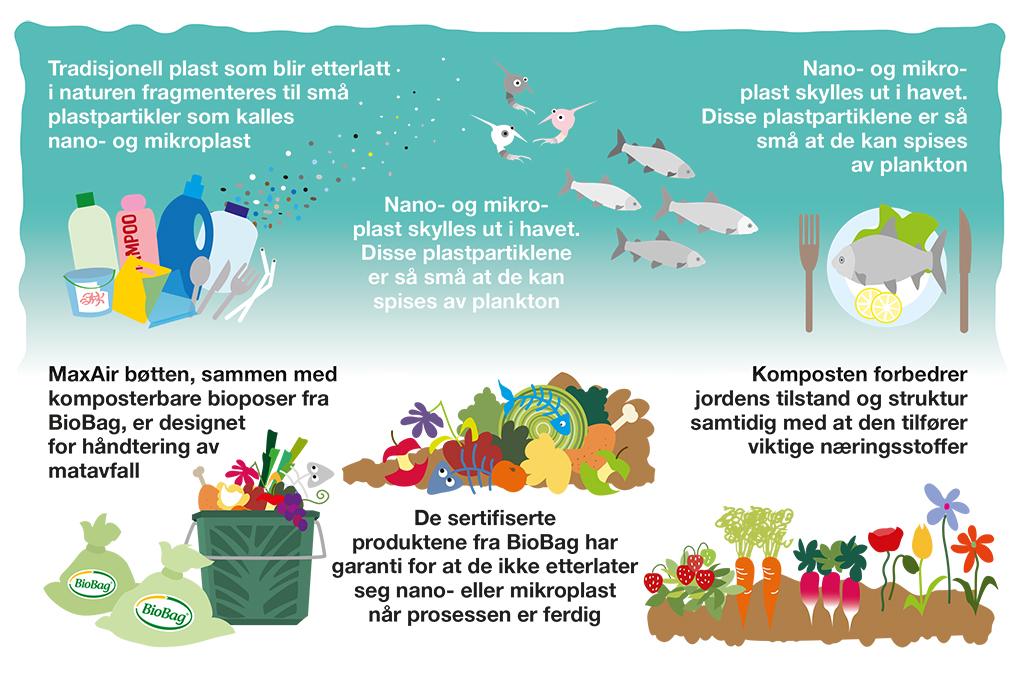 Mikroplast i naturen-illustrasjon-NO